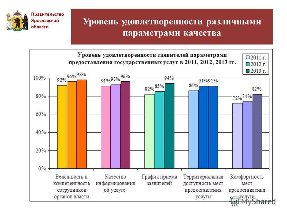 Уровень удовлетворенности различными параметрами качества Правительство Ярославской области