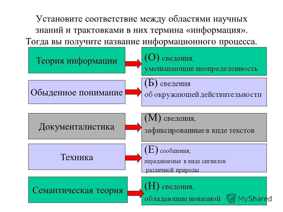 Установите соответствие между областями научных знаний и трактовками в них термина «информация». Тогда вы получите название информационного процесса. Теория информации (О) сведения, уменьшающие неопределенность Обыденное понимание (Б) сведения об окр