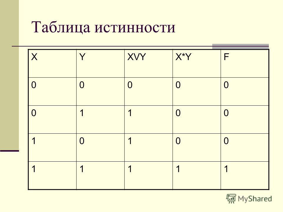 Таблица истинности XYXVYX*YF 00000 01100 10100 11111