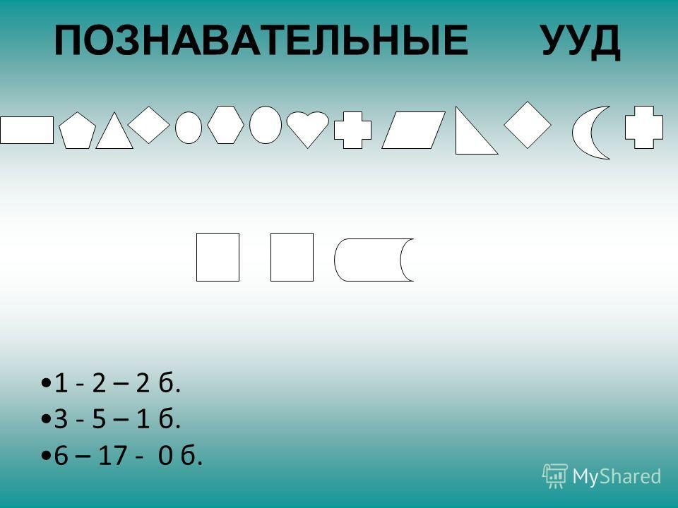 ПОЗНАВАТЕЛЬНЫЕ УУД 1 - 2 – 2 б. 3 - 5 – 1 б. 6 – 17 - 0 б.