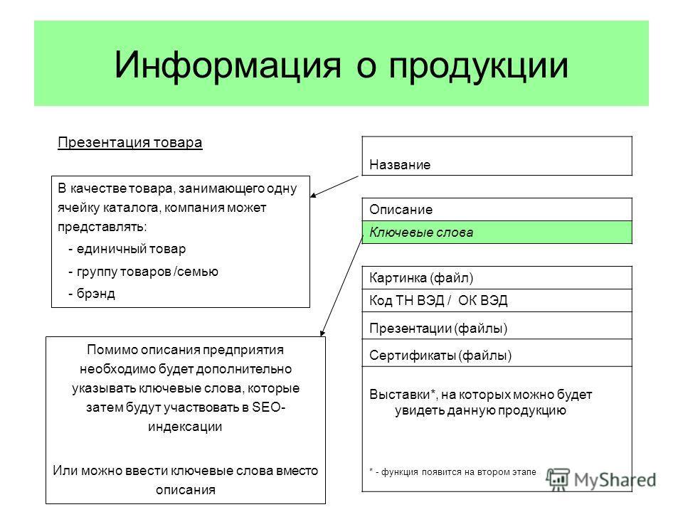 Информация о продукции Презентация товара Название Описание Ключевые слова Картинка (файл) Код ТН ВЭД / ОК ВЭД Презентации (файлы) Сертификаты (файлы) Выставки*, на которых можно будет увидеть данную продукцию * - функция появится на втором этапе Пом