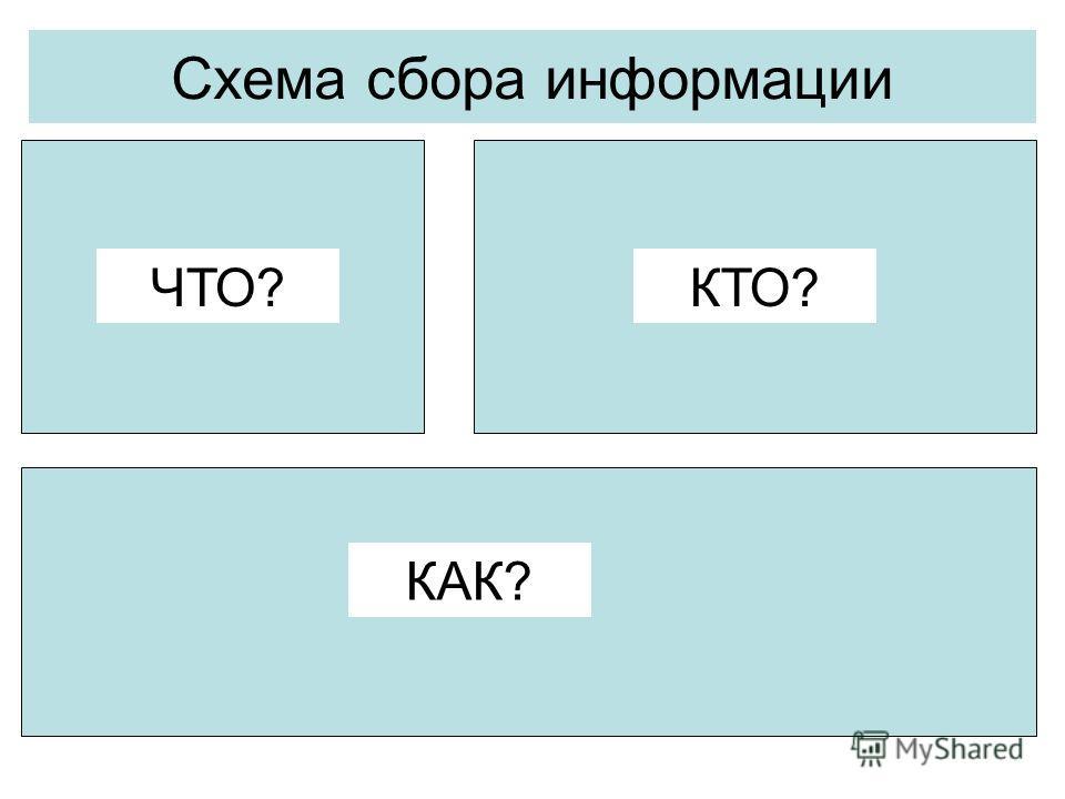 Схема сбора информации ЧТО?КТО? КАК?