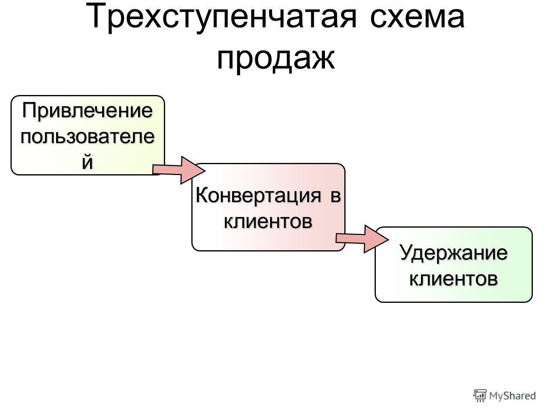 Трехступенчатая схема продаж Привлечение пользователе й Конвертация в клиентов Удержание клиентов