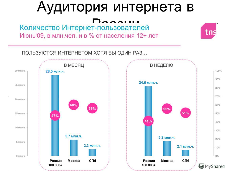 Аудитория интернета в России