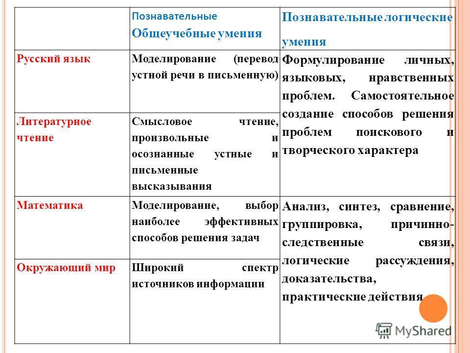 Познавательные Общеучебные умения Познавательные логические умения Русский язык Моделирование (перевод устной речи в письменную) Формулирование личных, языковых, нравственных проблем. Самостоятельное создание способов решения проблем поискового и тво