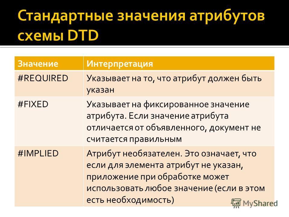 Значение Интерпретация #REQUIREDУказывает на то, что атрибут должен быть указан #FIXEDУказывает на фиксированное значение атрибута. Если значение атрибута отличается от объявленного, документ не считается правильным #IMPLIEDАтрибут необязателен. Это