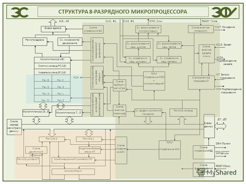 СТРУКТУРА 8-РАЗРЯДНОГО МИКРОПРОЦЕССОРА