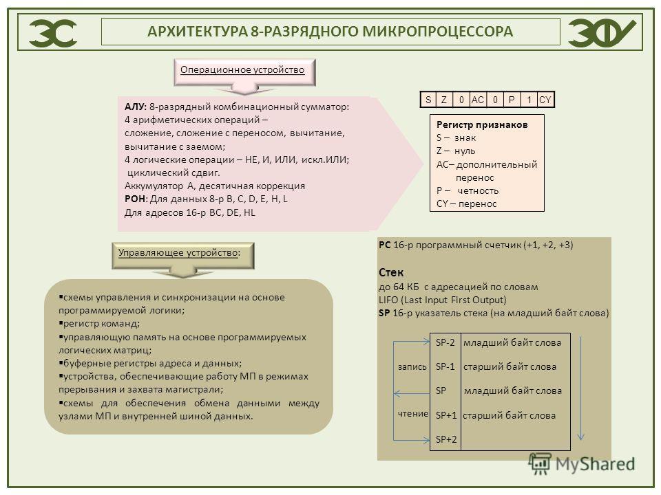 АРХИТЕКТУРА 8-РАЗРЯДНОГО МИКРОПРОЦЕССОРА Операционное устройство АЛУ: 8-разрядный комбинационный сумматор: 4 арифметических операций – сложение, сложение с переносом, вычитание, вычитание с заемом; 4 логические операции – НЕ, И, ИЛИ, искл.ИЛИ; циклич