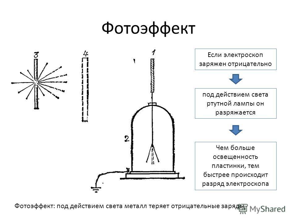 Фотоэффект Фотоэффект: под действием света металл теряет отрицательные заряды Если электроскоп заряжен отрицательно под действием света ртутной лампы он разряжается Чем больше освещенность пластинки, тем быстрее происходит разряд электроскопа