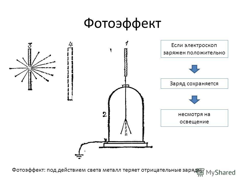 Фотоэффект Фотоэффект: под действием света металл теряет отрицательные заряды Если электроскоп заряжен положительно Заряд сохраняется несмотря на освещение