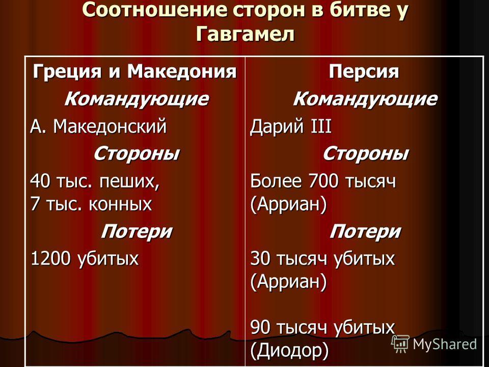 Соотношение сторон в битве у Гавгамел Греция и Македония Командующие А. Македонский Стороны 40 тыс. пеших, 7 тыс. конных Потери 1200 убитых Персия Командующие Дарий III Стороны Более 700 тысяч (Арриан) Потери 30 тысяч убитых (Арриан) 90 тысяч убитых