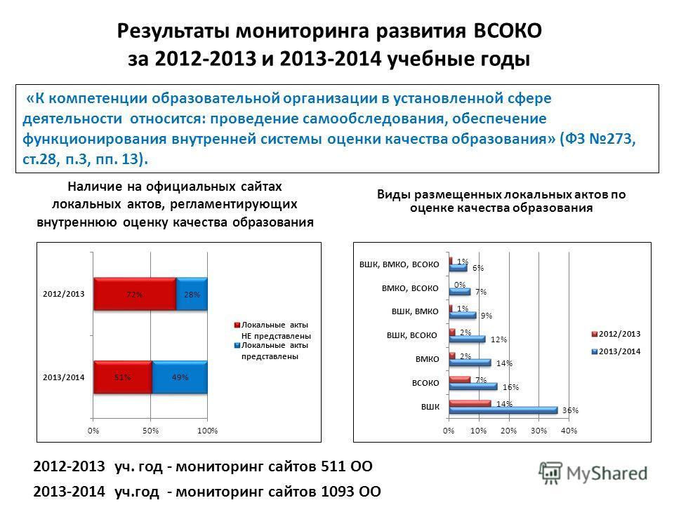 Результаты мониторинга развития ВСОКО за 2012-2013 и 2013-2014 учебные годы Наличие на официальных сайтах локальных актов, регламентирующих внутреннюю оценку качества образования Виды размещенных локальных актов по оценке качества образования 2012-20