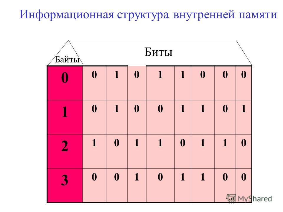 Биты Байты Информационная структура внутренней памяти 0 01011000 1 01001101 2 10110110 3 00101100