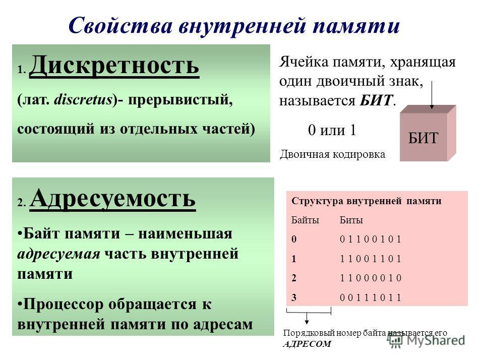 Свойства внутренней памяти 1. Дискретность (лат. discretus)- прерывистый, состоящий из отдельных чаcтей) Ячейка памяти, хранящая один двоичный знак, называется БИТ. БИТ 0 или 1 Двоичная кодировка 2. Адресуемость Байт памяти – наименьшая адресуемая ча