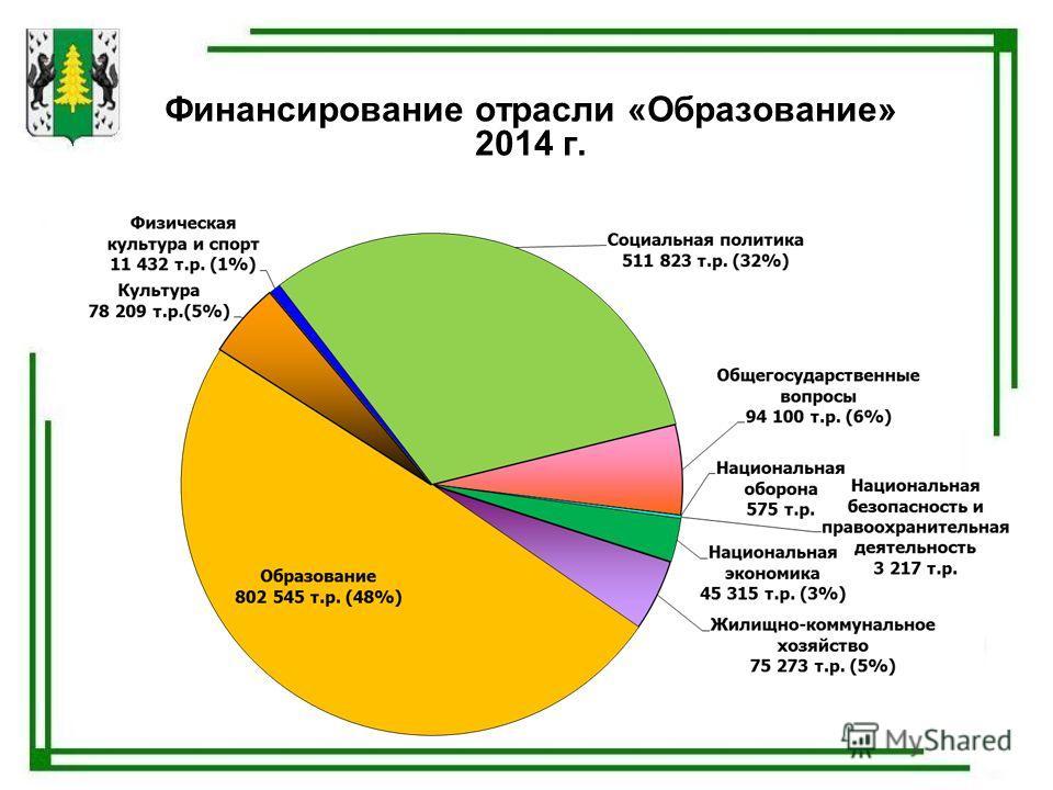 Финансирование отрасли «Образование» 2014 г.