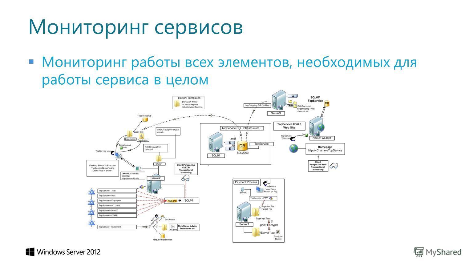 Мониторинг сервисов Мониторинг работы всех элементов, необходимых для работы сервиса в целом