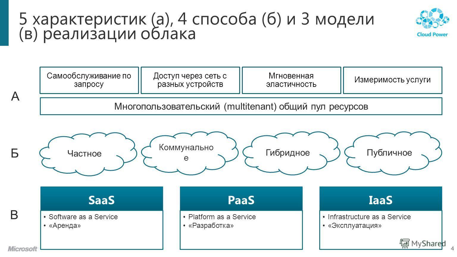 5 характеристик (a), 4 способа (б) и 3 модели (в) реализации облака 4 Частное Коммунально е Гибридное Публичное SaaS Software as a Service «Аренда» PaaS Platform as a Service «Разработка» IaaS Infrastructure as a Service «Эксплуатация» Самообслуживан