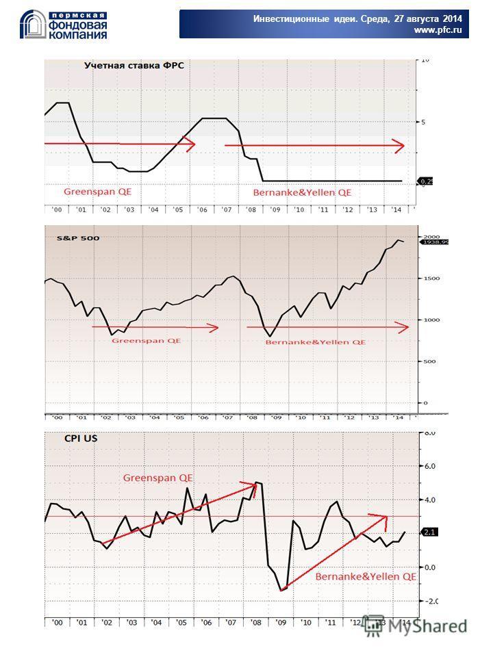 Инвестиционные идеи. Среда, 27 августа 2014 www.pfc.ru