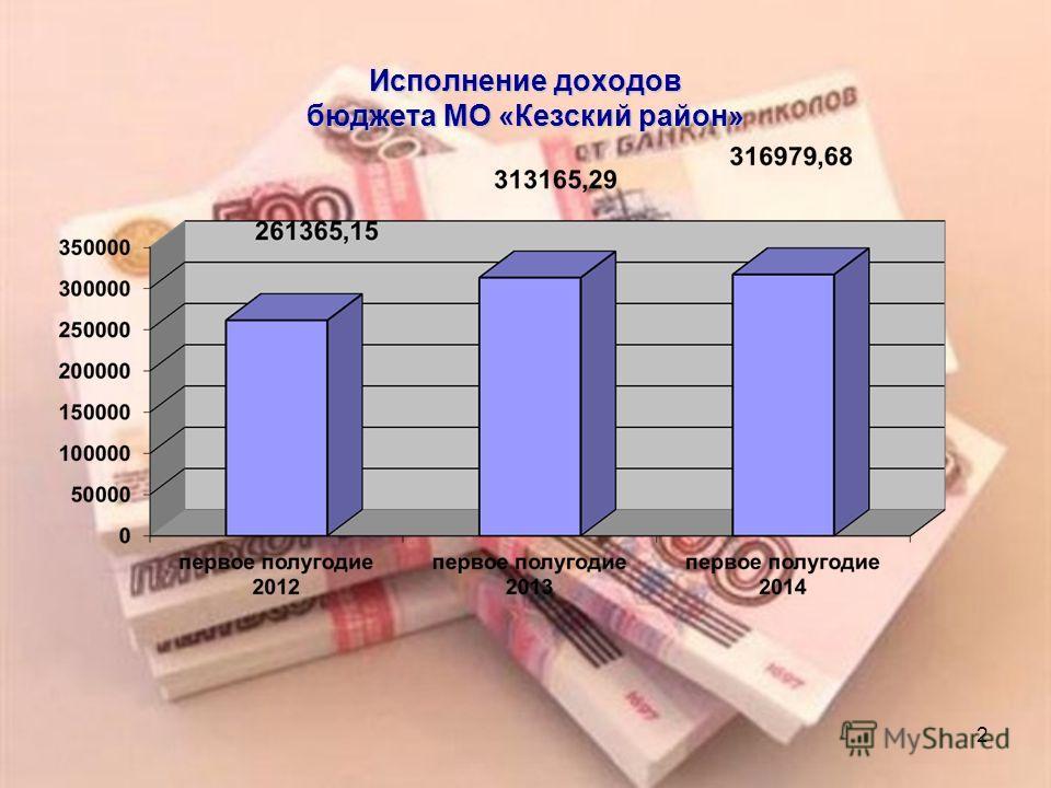 2 Исполнение доходов бюджета МО «Кезский район»