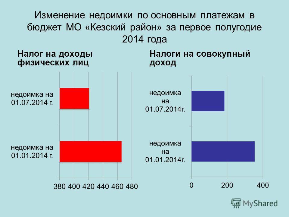 Изменение недоимки по основным платежам в бюджет МО «Кезский район» за первое полугодие 2014 года Налог на доходы физических лиц Налоги на совокупный доход