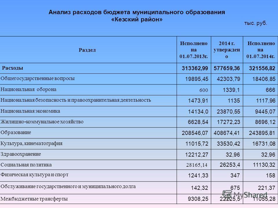 Анализ расходов бюджета муниципального образования «Кезский район» тыс. руб. Раздел Исполнено на 01.07.2013 г. 2014 г. утвержден о Исполнено на 01.07.2014 г. Расходы 313362,99577659,36321556,82 Общегосударственные вопросы 19895,4542303,7918406,85 Нац