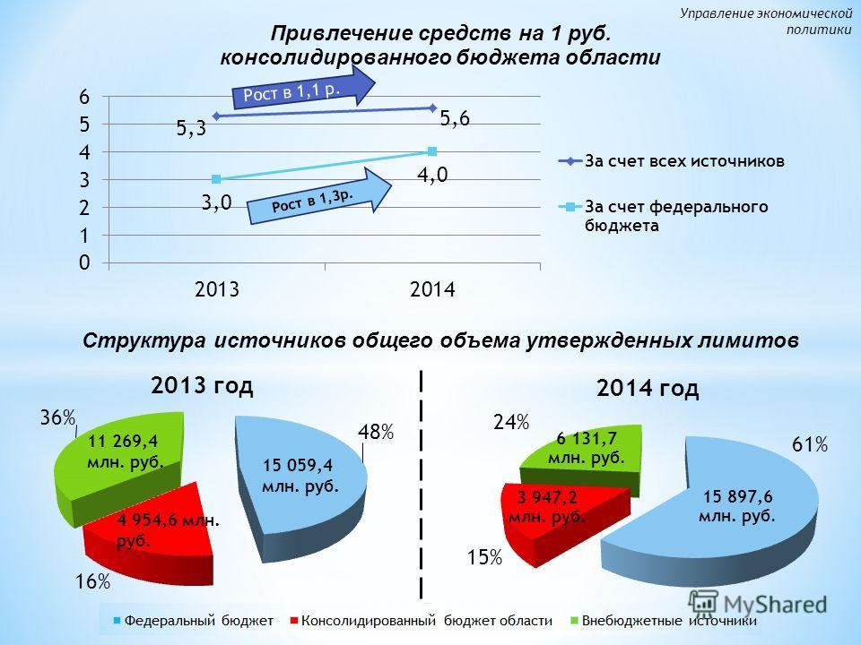 Рост в 1,3 р. Рост в 1,1 р. 11 269,4 млн. руб. 61% 24% 15% Структура источников общего объема утвержденных лимитов Управление экономической политики