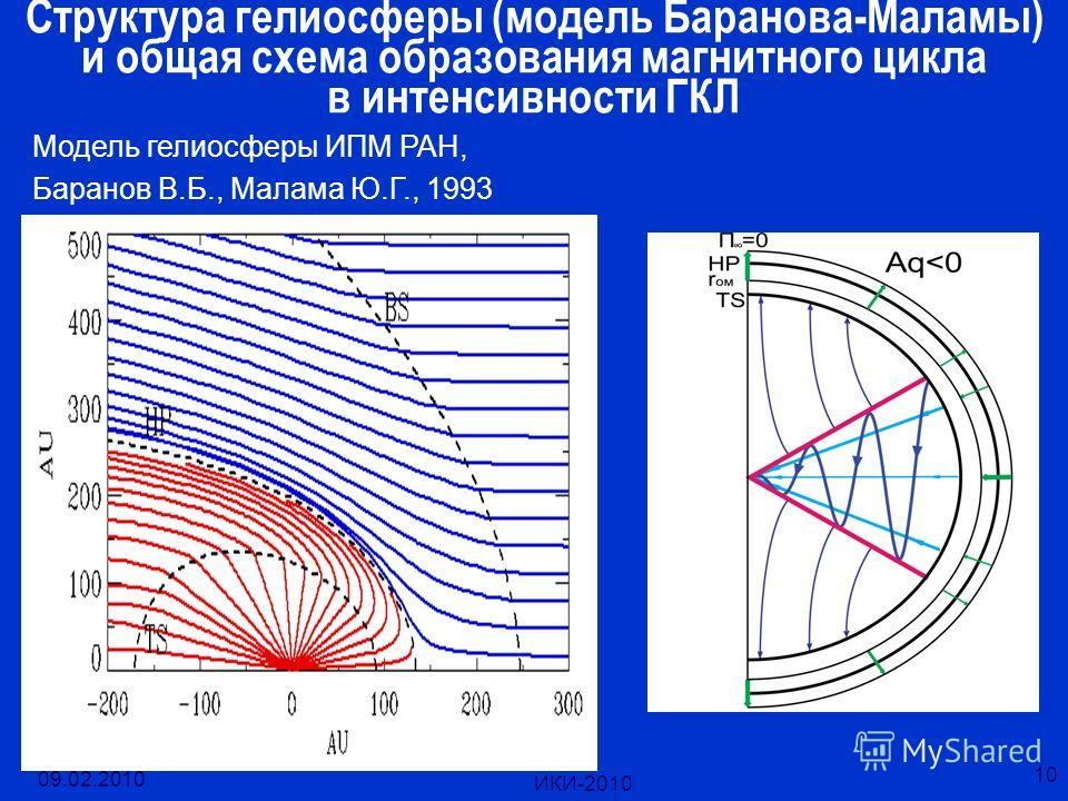 09.02.2010 ИКИ-2010 10 Структура гелиосферы (модель Баранова-Маламы) и общая схема образования магнитного цикла в интенсивности ГКЛ Модель гелиосферы ИПМ РАН, Баранов В.Б., Малама Ю.Г., 1993