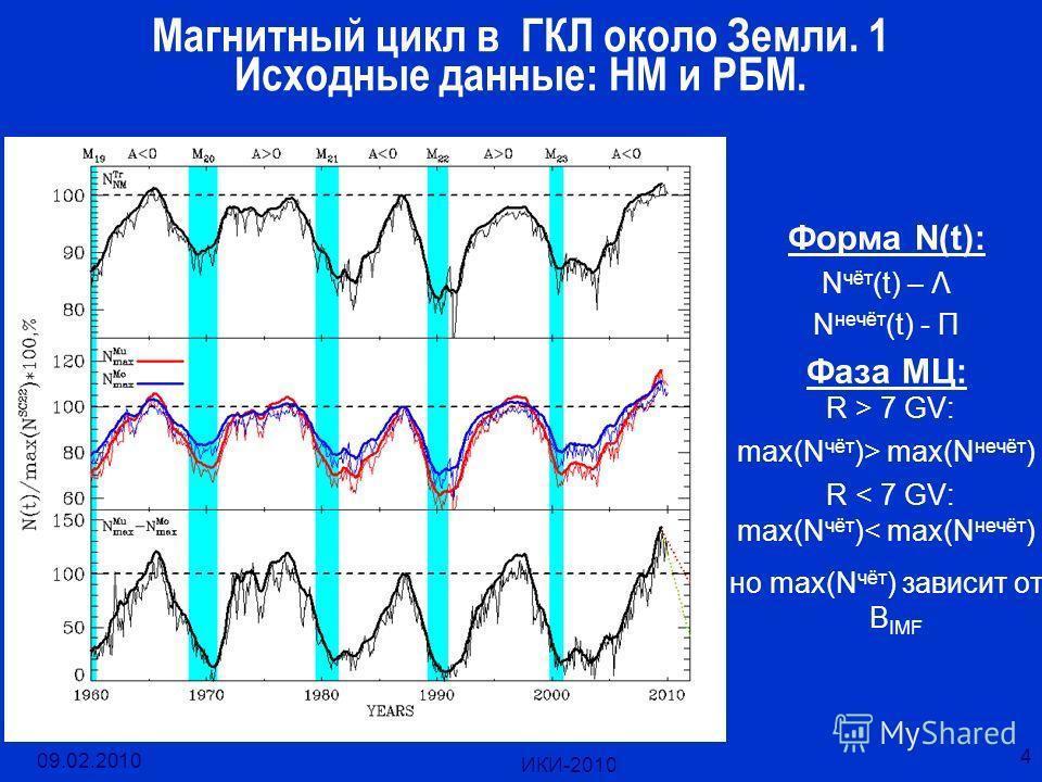 09.02.2010 ИКИ-2010 4 Магнитный цикл в ГКЛ около Земли. 1 Исходные данные: НМ и РБМ. Форма N(t): N чёт (t) – Λ N нечёт (t) - Π Фаза МЦ: R > 7 GV: max(N чёт )> max(N нечёт ) R < 7 GV: max(N чёт )< max(N нечёт ) но max(N чёт ) зависит от B IMF