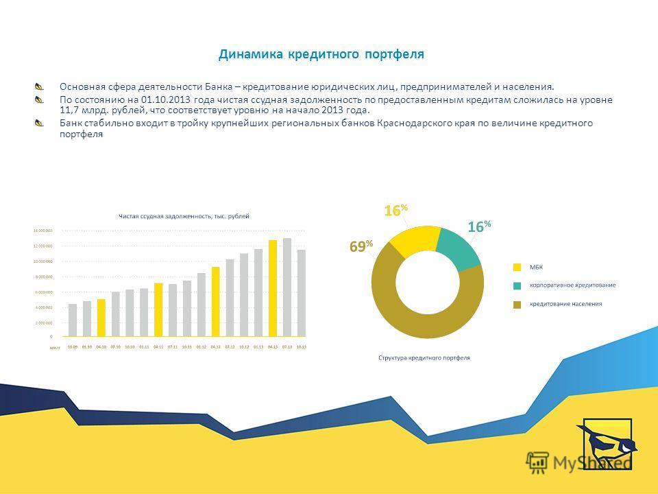 По состоянию на 01.10.2013 года активы Банка составили 16 млрд. 707 млн. рублей. При сравнении с аналогичным периодом 2012 года активы Банка увеличились на 16,3%, а по итогам 9-ти месяцев 2013 года продемонстрировали прирост в размере 6,8%. Банк стаб