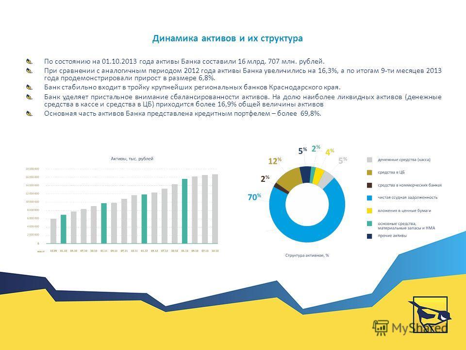 Динамика капитала и прибыли Повышение капитализации – ключевая задача бизнеса По результатам 9 месяцев 2013 года Капитал Банка (по данным отчетности 0409134) составил 1 млрд. 623 млн.рублей, что на 4% выше показателя за аналогичный период 2012 года.