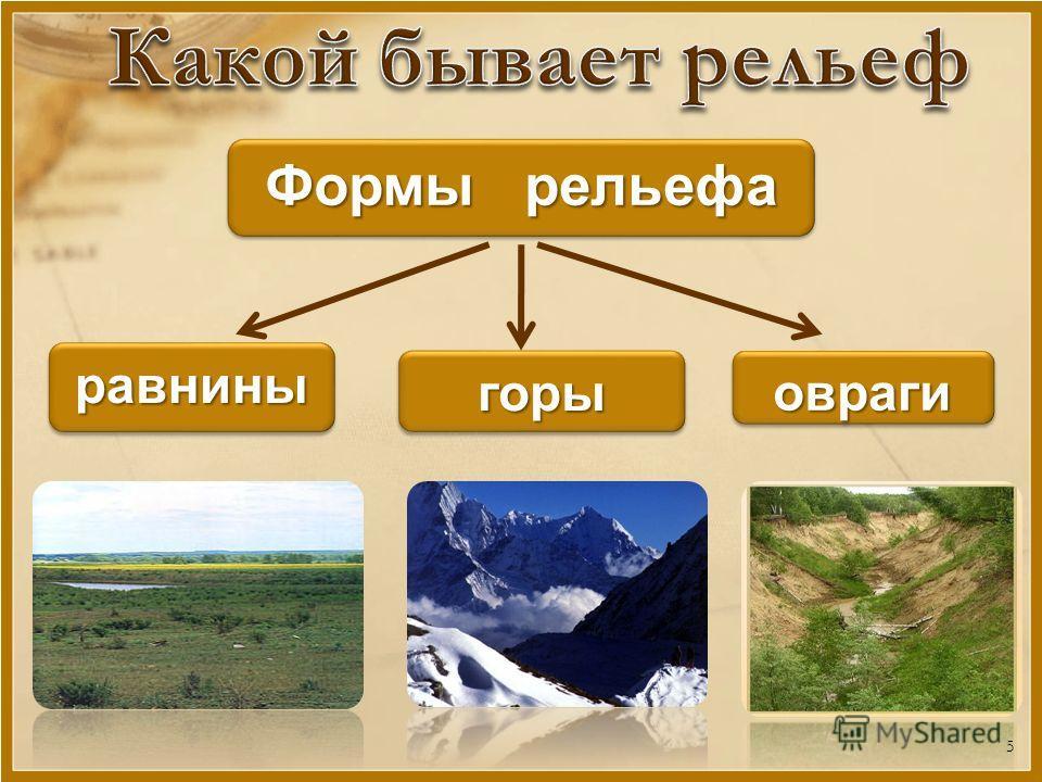 Формы рельефа равниныравнины горыгорыоврагиовраги 5