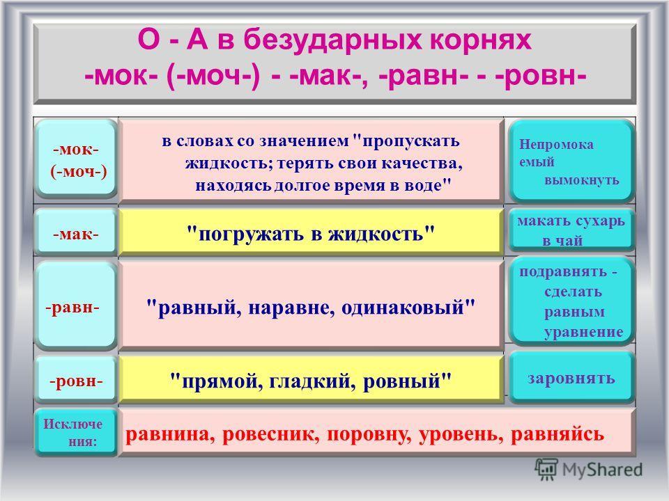 О - А в безударных корнях -мок- (-моч-) - -мак-, -равн- - -ровн- -мок- (-моч-) -мак- -равн- -ровн- Исключе ния: в словах со значением