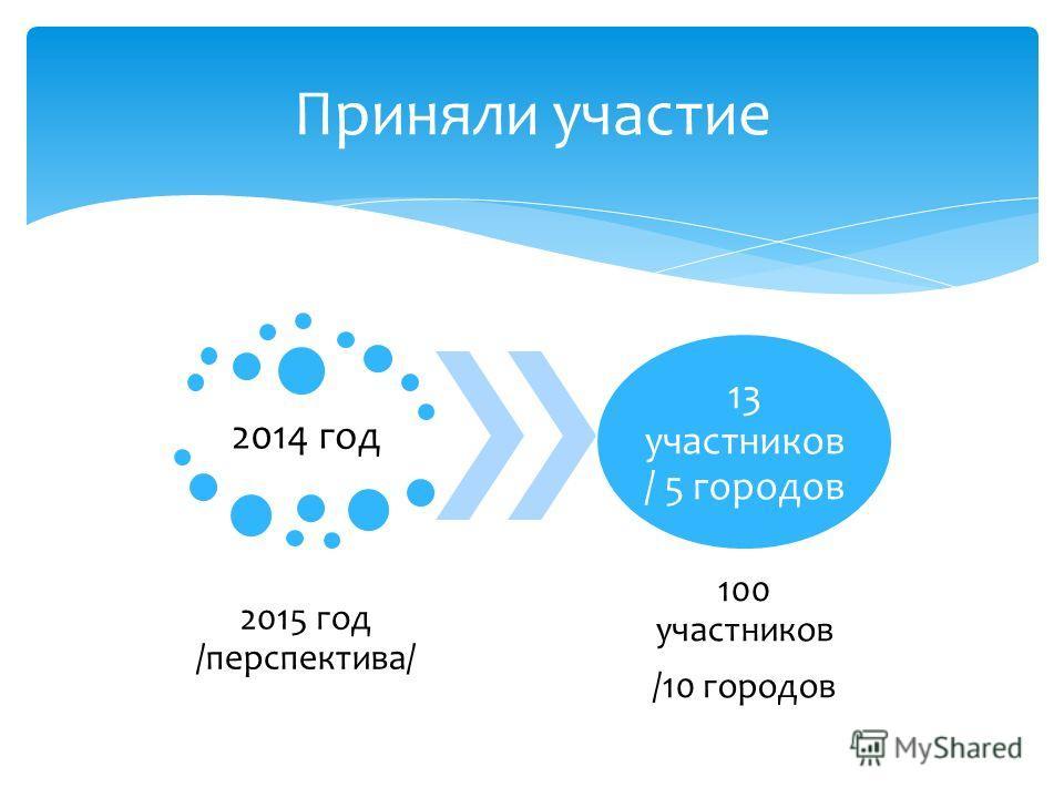 2014 год 2015 год /перспектива/ 13 участников / 5 городов 100 участников /10 городов Приняли участие