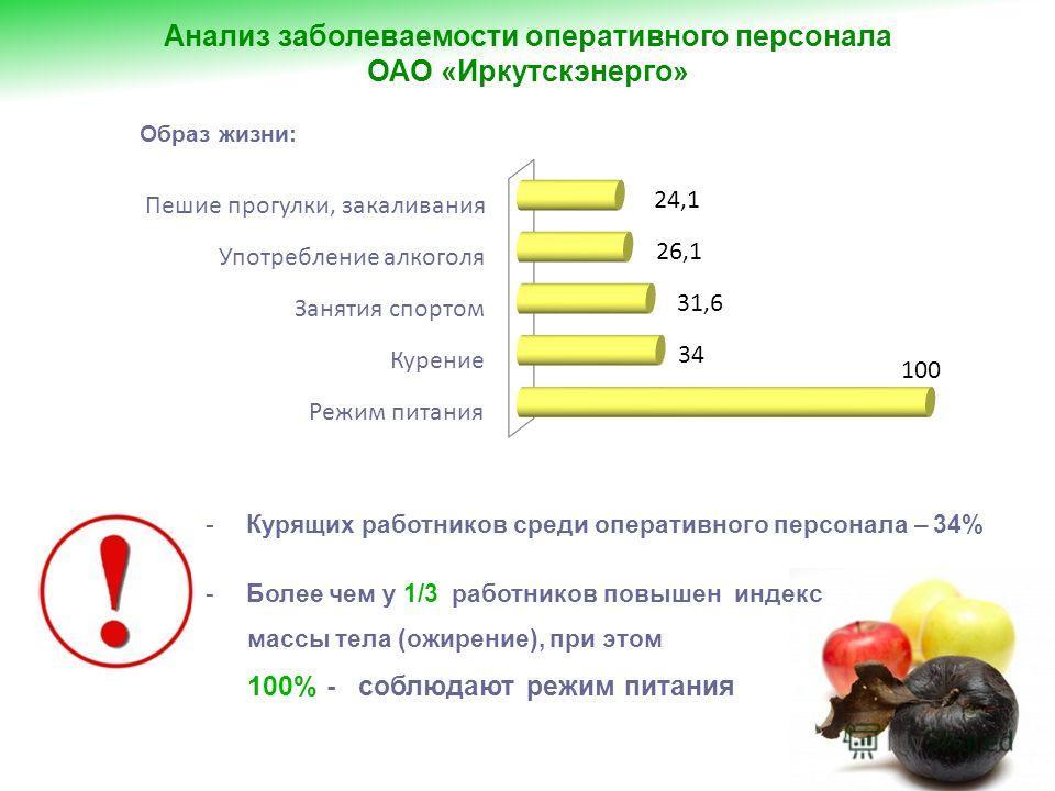 -Курящих работников среди оперативного персонала – 34% -Более чем у 1/3 работников повышен индекс массы тела (ожирение), при этом 100% - соблюдают режим питания Образ жизни: Анализ заболеваемости оперативного персонала ОАО «Иркутскэнерго»