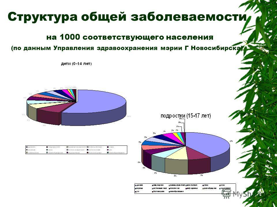 Структура общей заболеваемости на 1000 соответствующего населения (по данным Управления здравоохранения мэрии Г Новосибирска)