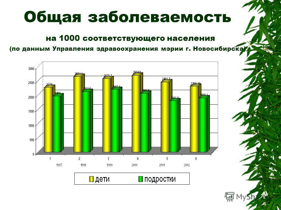 Общая заболеваемость на 1000 соответствующего населения (по данным Управления здравоохранения мэрии г. Новосибирска)