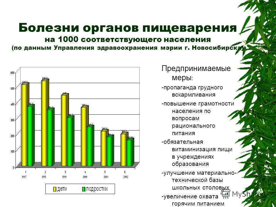 Болезни органов пищеварения на 1000 соответствующего населения (по данным Управления здравоохранения мэрии г. Новосибирска) Предпринимаемые меры : -пропаганда грудного вскармливания -повышение грамотности населения по вопросам рационального питания -