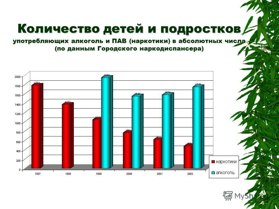 Количество детей и подростков употребляющих алкоголь и ПАВ (наркотики) в абсолютных числа (по данным Городского наркодиспансера)