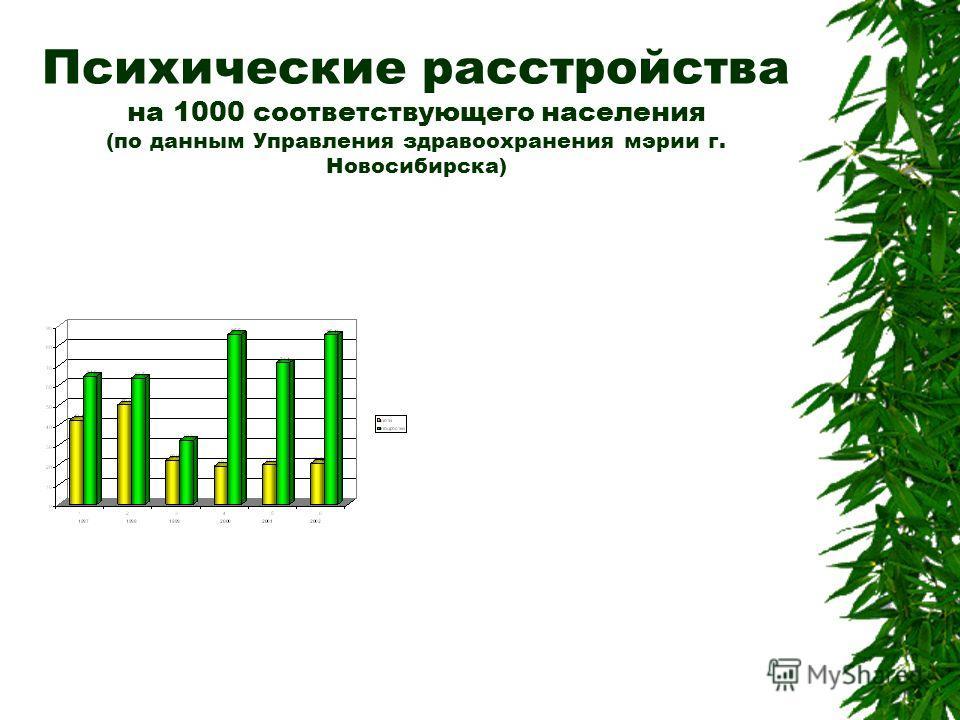 Психические расстройства на 1000 соответствующего населения (по данным Управления здравоохранения мэрии г. Новосибирска)
