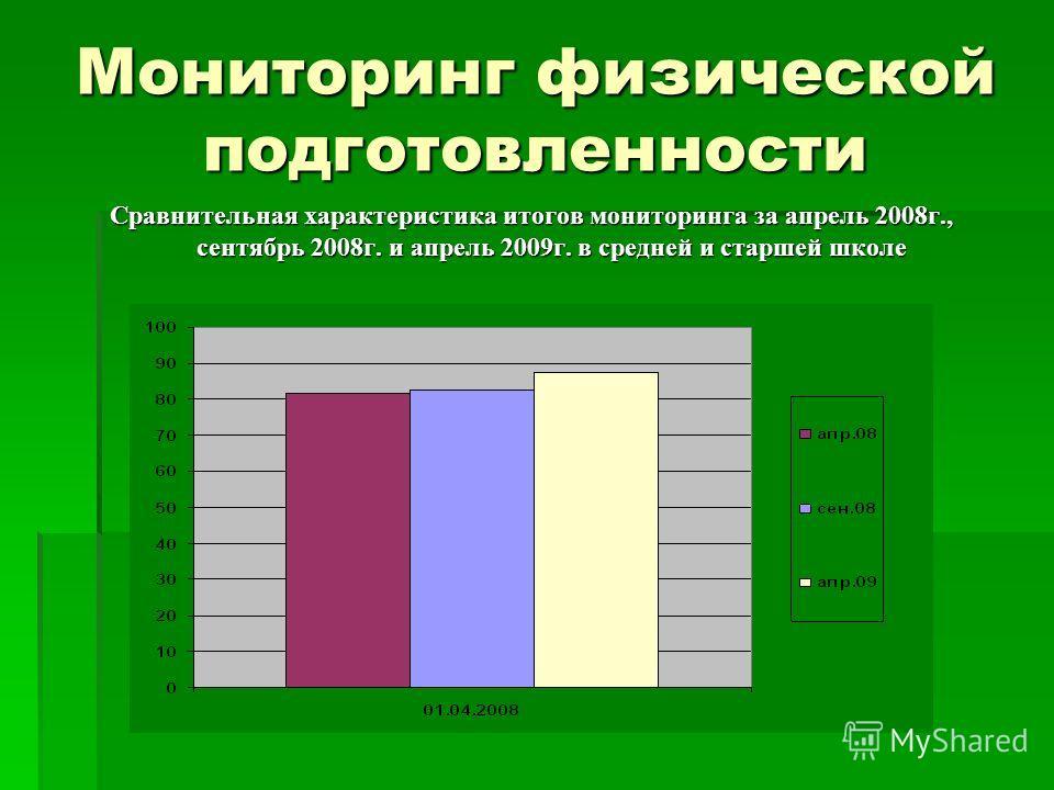 Мониторинг физической подготовленности Сравнительная характеристика итогов мониторинга за апрель 2008 г., сентябрь 2008 г. и апрель 2009 г. в средней и старшей школе