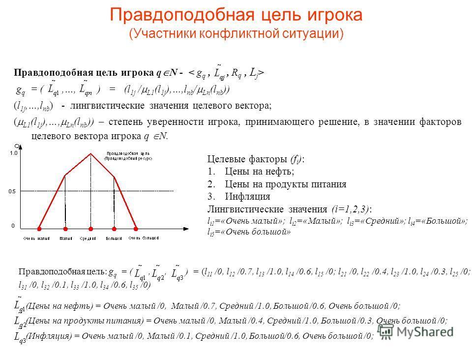 Правдоподобная цель игрока (Участники конфликтной ситуации) Правдоподобная цель игрока q N - g q = (,…, ) = (l 1j / L1 (l 1j ),…,l nb / Ln (l nb )) (l 1j,…,l nb ) - лингвистические значения целевого вектора; ( L1 (l 1j ),…, Ln (l nb )) – степень увер