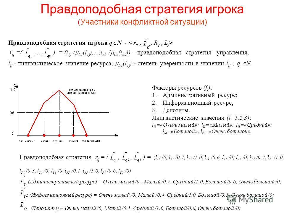 Правдоподобная стратегия игрока ( Участники конфликтной ситуации) Правдоподобная стратегия игрока q N - r q =(,…, ) = (l 1j / L1 (l 1j ),…,l nb / Ln (l nb )) – правдоподобная стратегия управления, l i j - лингвистическое значение ресурса; L1 (l 1j )