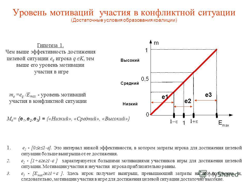 Уровень мотиваций участия в конфликтной ситуации ( Достаточные условия образования коалиции) 1. е 1 - [0 е 1- ]. Это интервал низкой эффективности, в котором затраты игрока для достижения целевой ситуации больше выигрыша от ее достижения. 2. е 2 - [1
