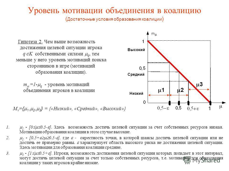 Уровень мотивации объединения в коалицию ( Достаточные условия образования коалиции ) 1. 1 - [0 0.5- ]. Здесь возможность достичь целевой ситуации за счет собственных ресурсов низкая. Мотивации образования коалиции в этом случае высокие. 2. 2 - [0.5+
