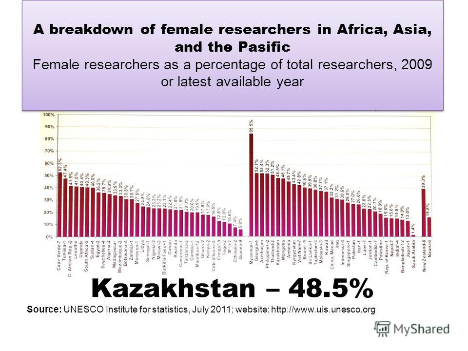 Kazakhstan – 48.5% Source: UNESCO Institute for statistics, July 2011; website: http://www.uis.unesco.org A breakdown of female researchers in Africa, Asia, and the Pasific Female researchers as a percentage of total researchers, 2009 or latest avail