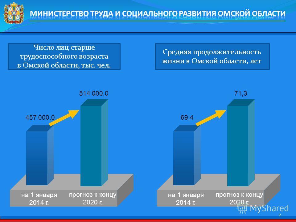 2 на 1 января 2014 г. прогноз к концу 2020 г. 457 000,0 514 000,0 Число лиц старше трудоспособного возраста в Омской области, тыс. чел. на 1 января 2014 г. прогноз к концу 2020 г. 69,4 71,3 Средняя продолжительность жизни в Омской области, лет