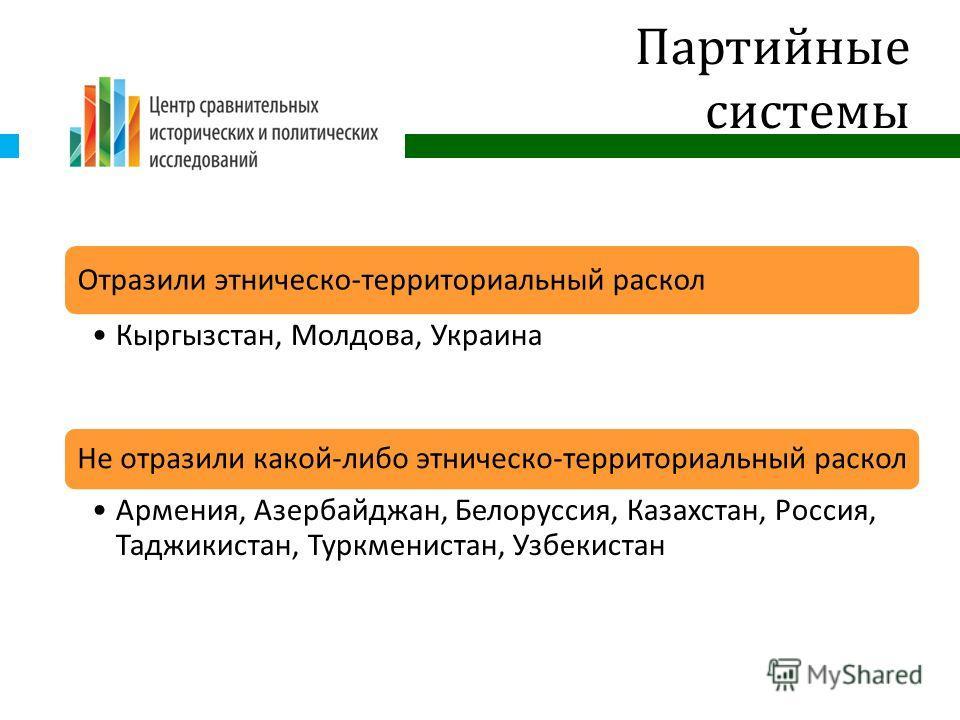 Партийные системы Отразили этническо - территориальный раскол Кыргызстан, Молдова, Украина Не отразили какой - либо этническо - территориальный раскол Армения, Азербайджан, Белоруссия, Казахстан, Россия, Таджикистан, Туркменистан, Узбекистан