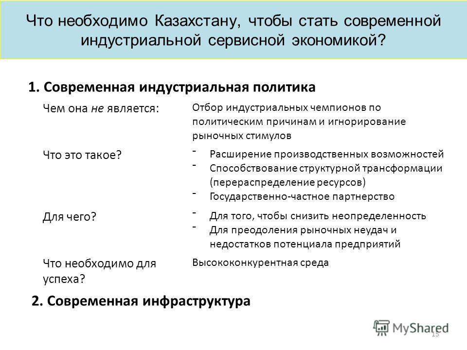 Что необходимо Казахстану, чтобы стать современной индустриальной сервисной экономикой? 15 1. Современная индустриальная политика Чем она не является: Отбор индустриальных чемпионов по политическим причинам и игнорирование рыночных стимулов Что это т