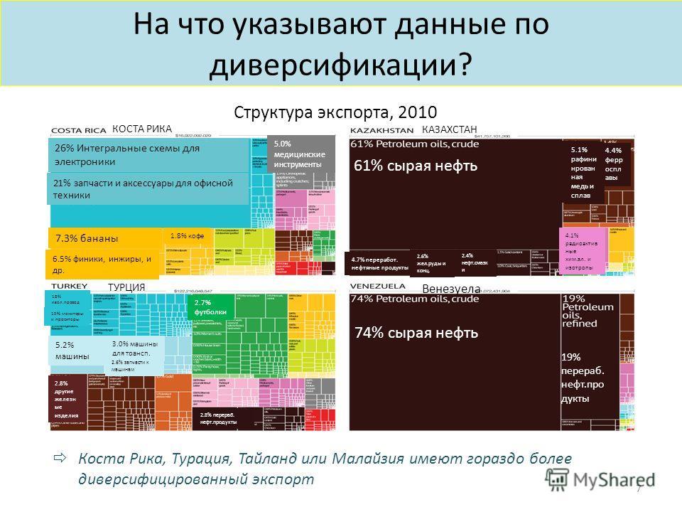 На что указывают данные по диверсификации? 7 Коста Рика, Турация, Тайланд или Малайзия имеют гораздо более диверсифицированный экспорт Структура экспорта, 2010 КОСТА РИКА КАЗАХСТАН 26% Интегральные схемы для электроники 21% запчасти и аксессуары для
