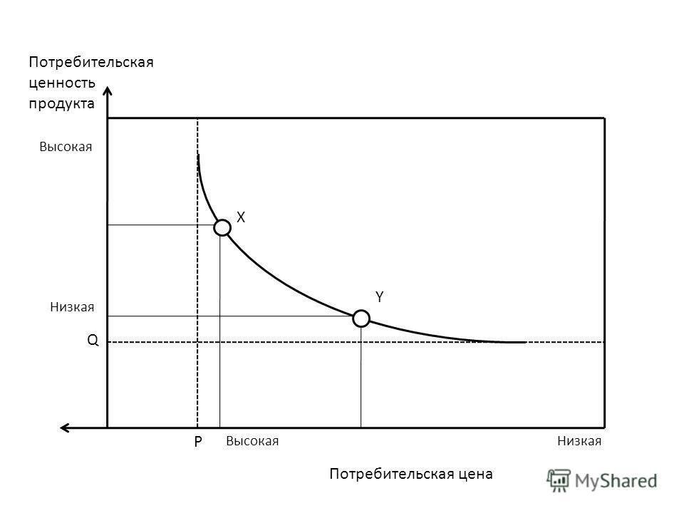 Х Y Q P Потребительская ценность продукта Высокая Низкая Высокая Низкая Потребительская цена